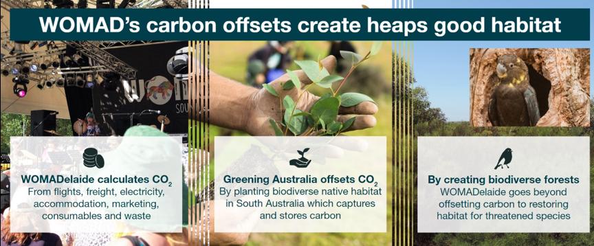 Carbon-Offset
